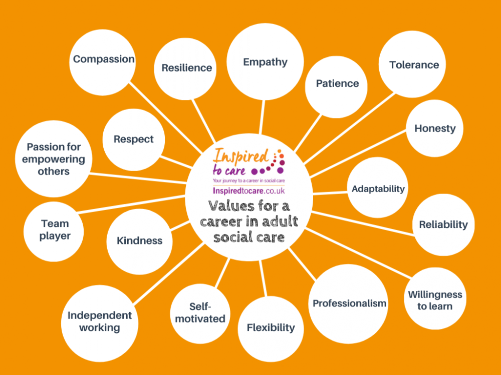 Values for a career in adult social care. These include empathy, patience, tolerance, honesty, adaptability, reliability, willingness to learn, professionalism, flexibility, self-motivation, independent working, kindness, team player, passion for empowering others, respect, compassion, and resilience.
